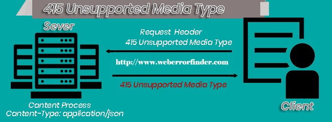415 unsupported media type error