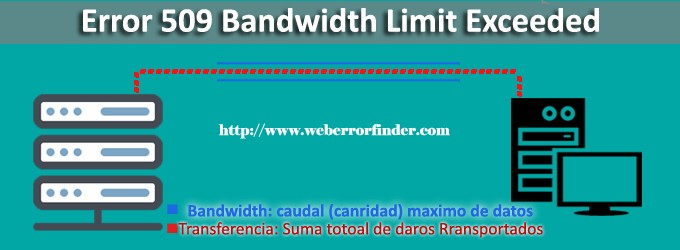 509 error bandwidth limit how can I fix.